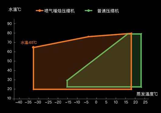 喷气增焓压缩机能效对比图