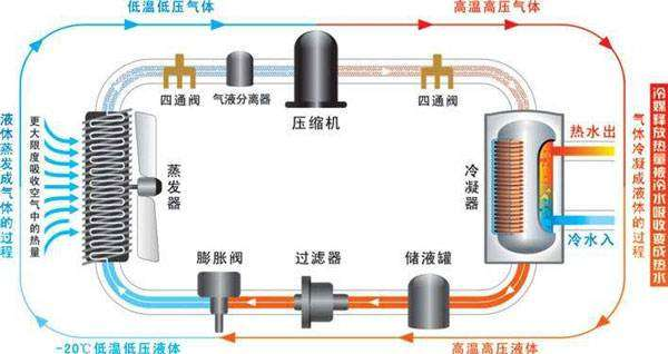空气能热泵优势特点