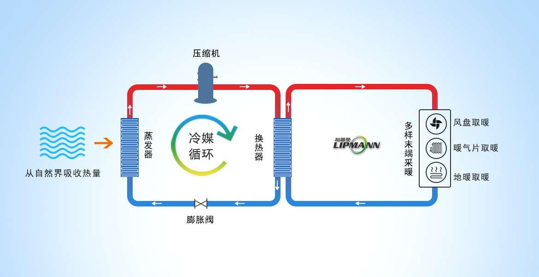 空气凯发国际娱乐k8采暖系统工作原理通过压缩机压缩,驱动冷媒在管路中循环流动,将从自然界中吸收热量,经过蒸发器,与管路中的冷媒进行热量传递,将冷媒温度转换为高温冷媒,再次经过换热器,与水管中的水温再次进行热量传递,从而提供空调风盘、暖气片和地暖所需的采暖热量