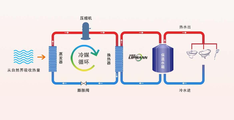 空气能热水原理:机组工作时,冷媒以压缩机作为驱动,不断的与从空气中吸收的热量进行热传递,然后再到换热器中与水管中的水温再次进行热传递,从而将水温加热,水温加热后将保存在保温水箱中,为我们提供热水需求,当保温水箱中的温水低时,系统将自动启动,再次进行加热,从而保障水温持久恒温。