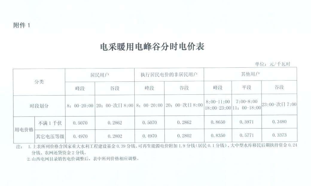 """山西省关于2018-2019采暖季""""煤改电""""的用电价格最新通知"""
