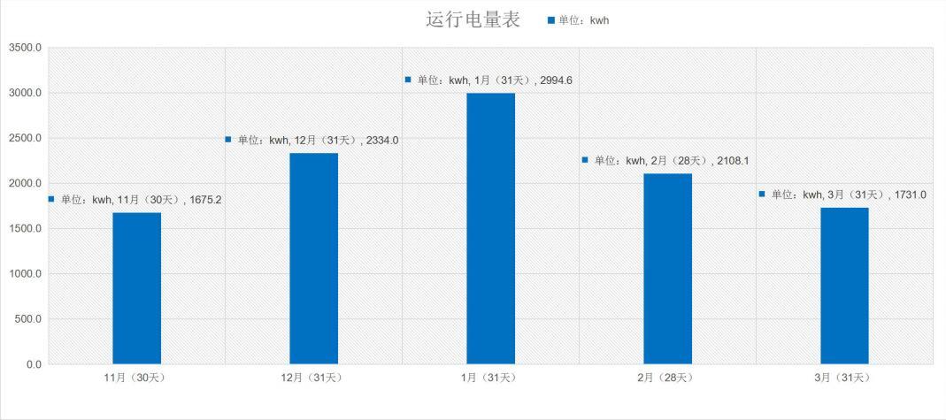冬季采暖运行电量估算表.jpg