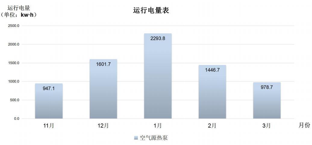 冬季采暖运行电量表.jpg