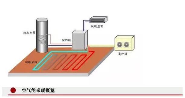 空气能采暖布局概况图.jpg
