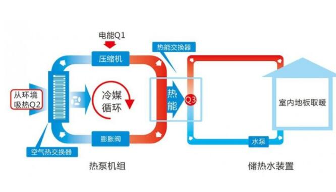 家用空气能取暖系统原理图.jpg