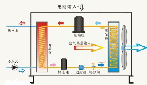 超低温空气源热泵工作原理图