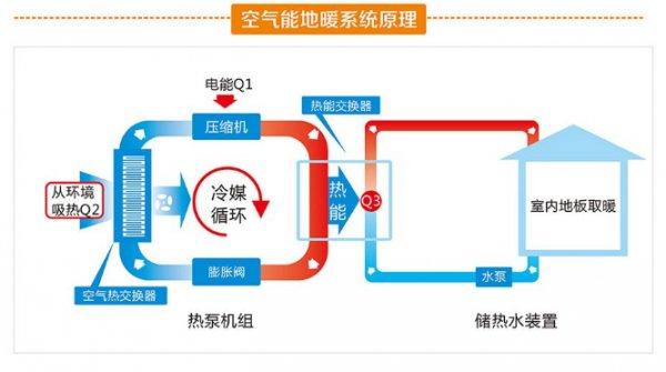 空气源热泵原理图