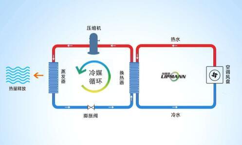 空气源热泵制冷原理图